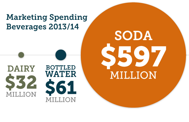Marketing Spending for Beverages 2013/2014