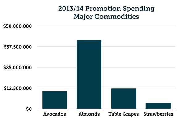 2013/14 Promotion Spending for Major Commodities