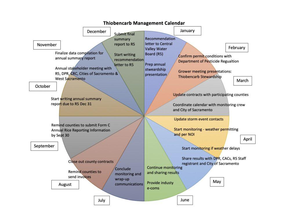 Thiobencarb Management Calendar